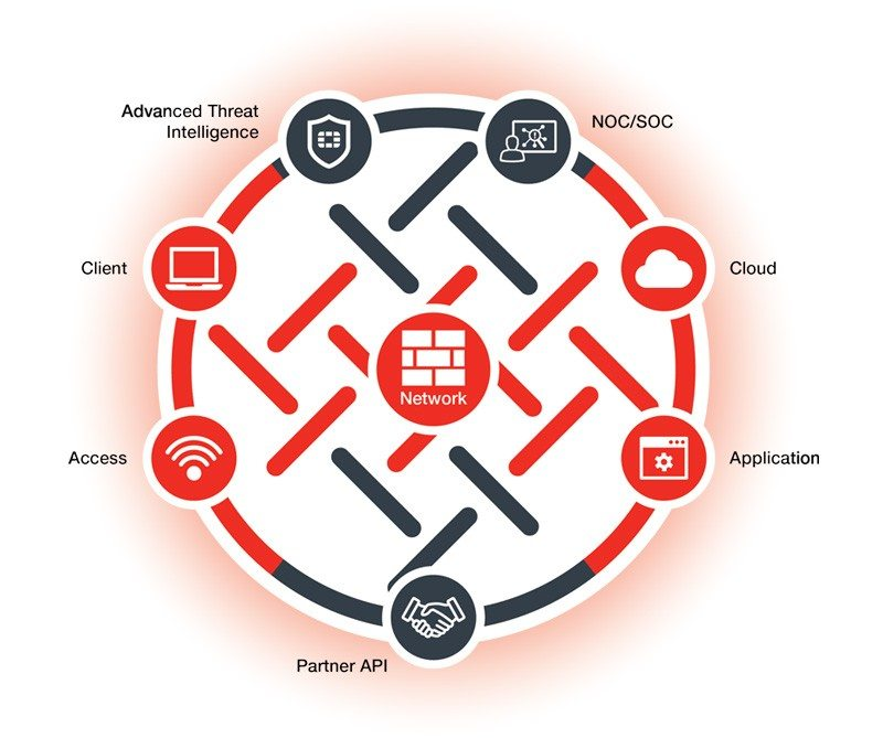 Fortinet Security Fabric diagram